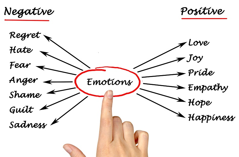 Diagram of emotions